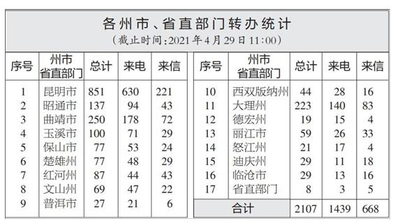 中央环境督察丨云南办理中央生态环境保护督察交办群众举报投诉生态环境问题进展情况通报(二十三)